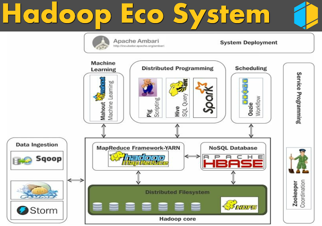 Hadoop Ecosystem | Hadoop Tutorial