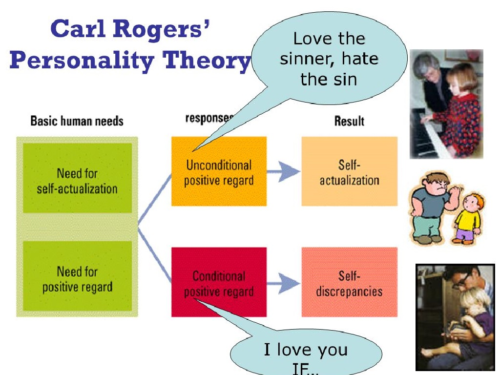 essay on carl rogers theory This essay offers a closer look at the humanistic personality theory of carl rogers rogers' theory of personality evolved out of his work as a clinical psychologist and developed as an offshoot of his theory of client-centered (later called person-centered) therapy (rogers, 1959.