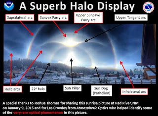 Sun halo display labeled