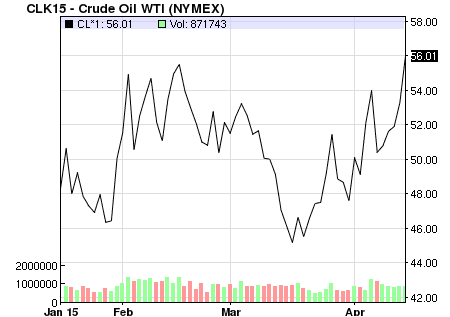 More Thoughts on the Current Oil Market thumbnail