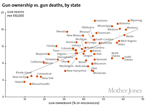 Gun Ownership vs Gun Deaths, by State