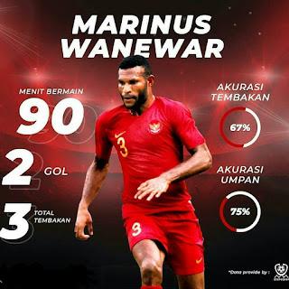 Profil Marinus Wanemar