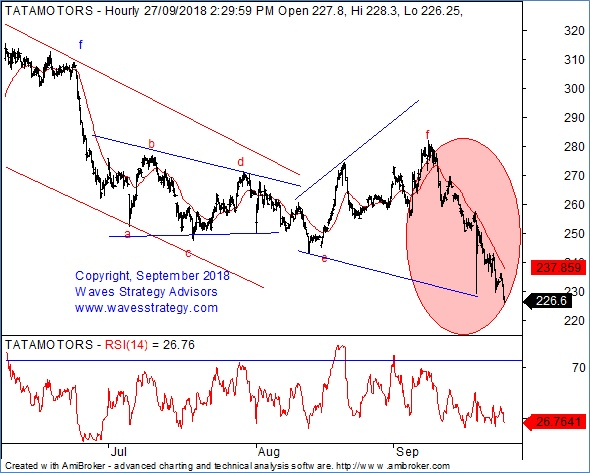 Elliott Wave India - Taking technical analysis to next level