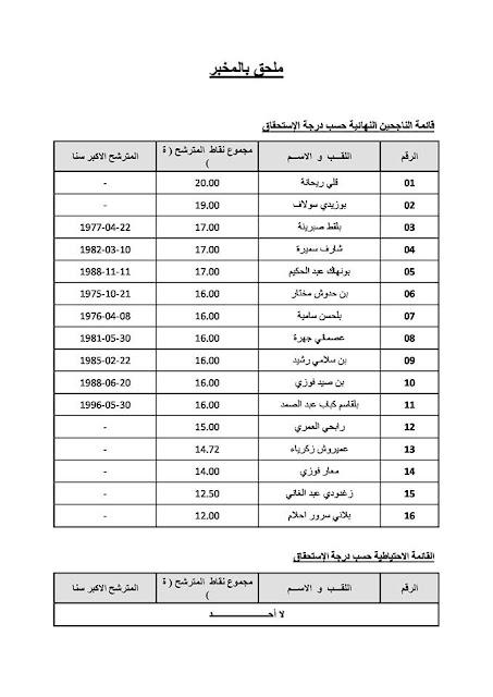 قائمة الماجحين النهائية حسب درجة الاستحقاق رتبة ملحق بالمخبر