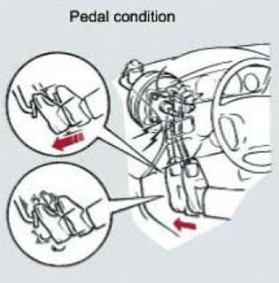 Pemeriksaan kondisi pedal rem mobil harus sering dilakukan Pemeriksaan Kondisi Pedal Rem Mobil