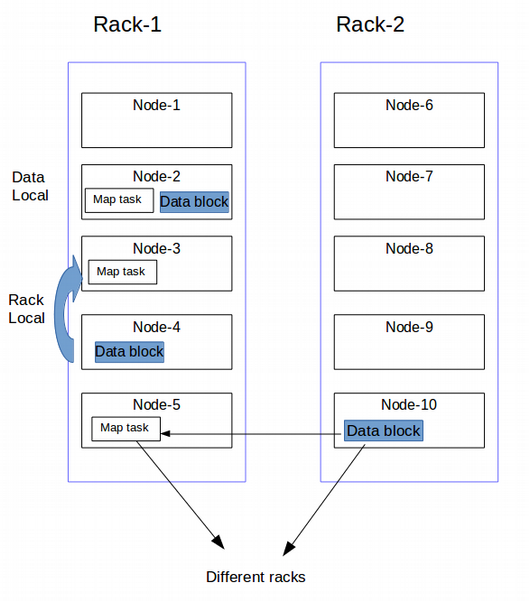 data locality in Hadoop