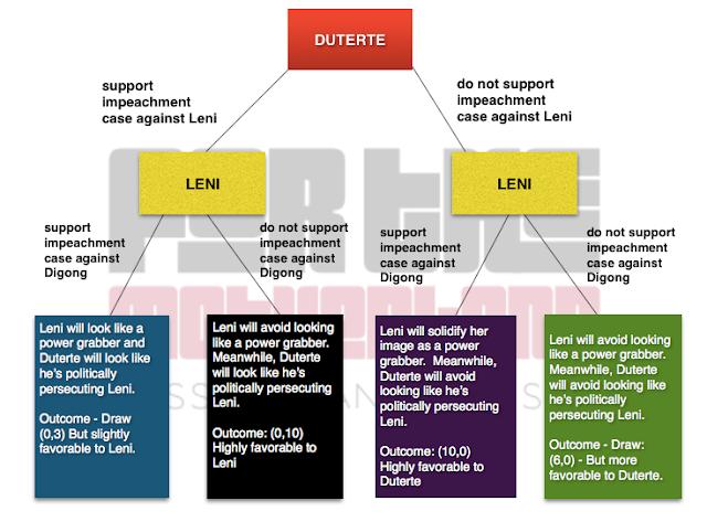 This diagram explains why Duterte discouraged Robredo impeachment