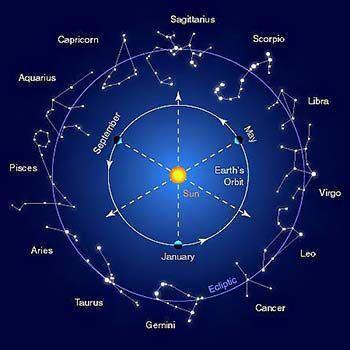 egyeztetés az asztrológia szerint