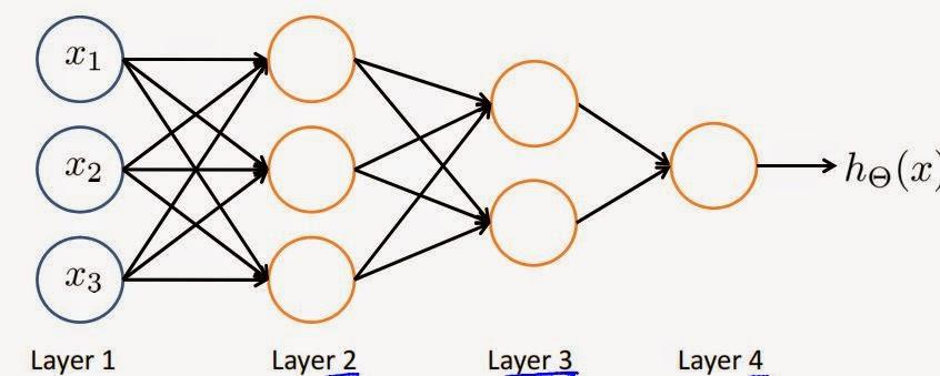 Machine Learning, Vizualization & Analytics