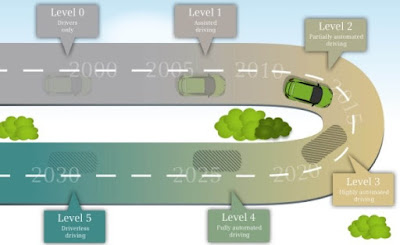 Cinc nivells per assolir la conducció autònoma