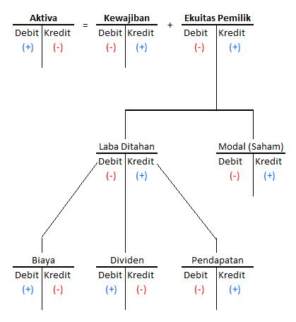 gambar persamaan dasar akuntansi