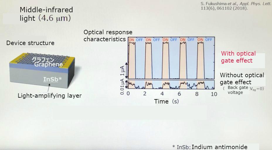 Image Sensors World: Mitsubishi Develops MWIR and LWIR Graphene Sensors