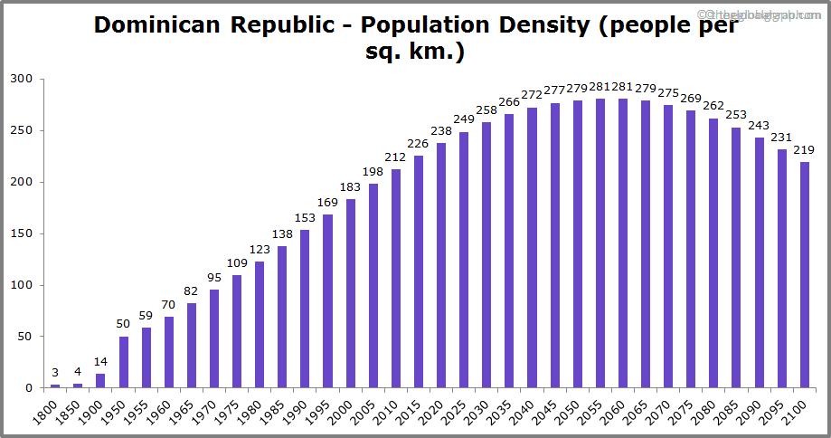 Dominican Republic  Population Density (people per sq. km.)