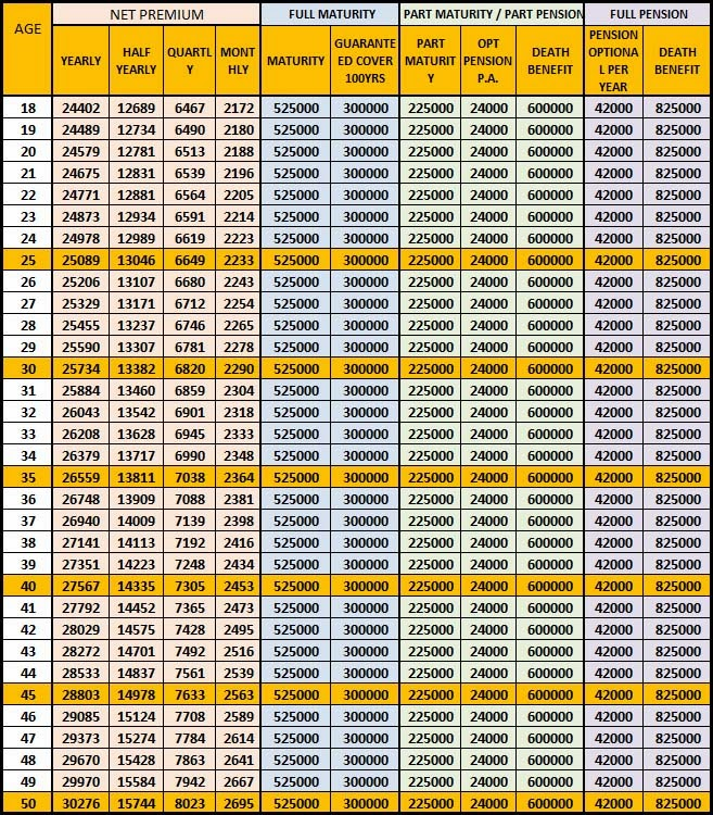 Atal pension yojana premium chart and calculator [table] atal.