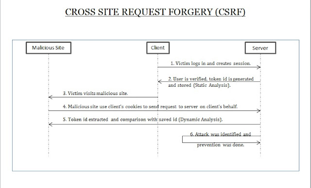 This sequence diagram shows how CSRF, Cross Site Request Forgery Attack happens on the Web and how Prevention is Done.