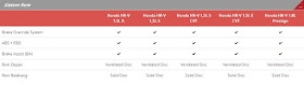 Spesifikasi Sistem Rem Tipe Honda HR-V