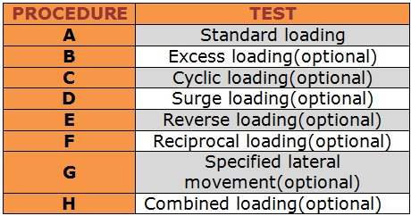 Lateral load testing procedures for pile
