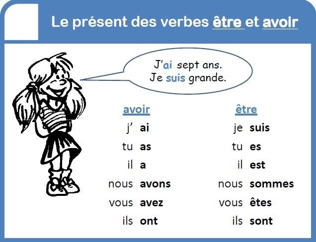 Notre Classe De Francais Etre Et Avoir Present De L Indicatif