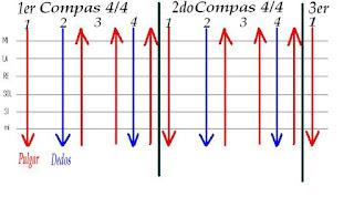 gráfico del rasgueo pop rock melódico para guitarra