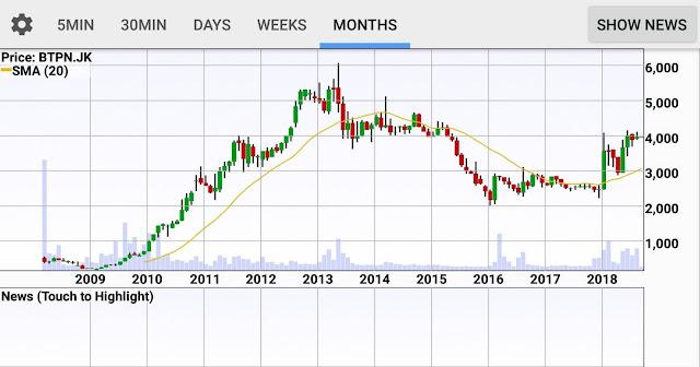 Chart BTPN