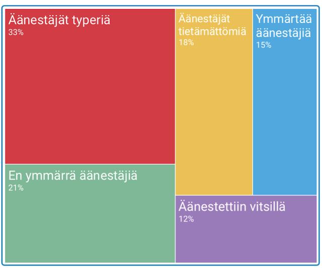 Trumpin äänestäjät ja suomalaisten mielipiteet