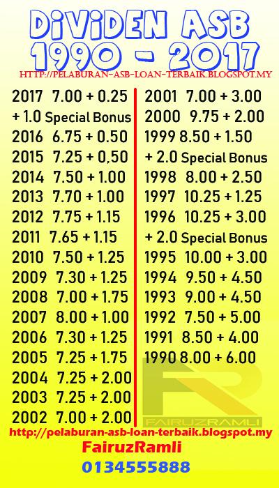 Rekod Dividen Asb 1990 hingga 2017