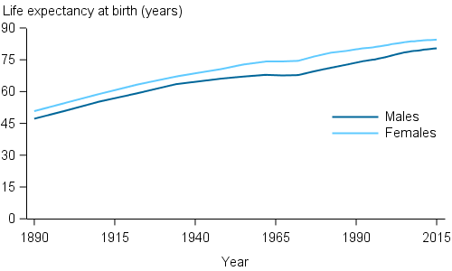 an introduction to the factors why life expectancy in japan is the highest in the world Introduction this paper explores been proven as influential factors on life expectancy women 858 years-the highest life expectancies reported for any.