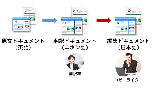 iTEMのローカライズ翻訳