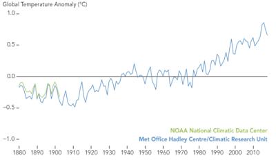πίνακας που δείχνει την αύξηση της μέσης θερμοκρασίας με την πάροδο του χρόνου