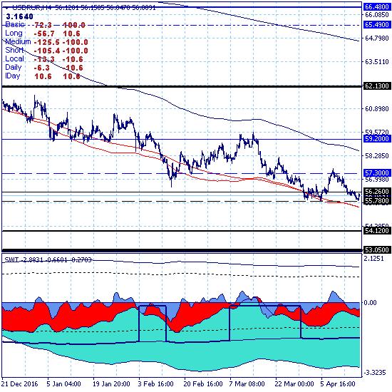 USDRUR – Доллар тестирует ключевую поддержку 55.78