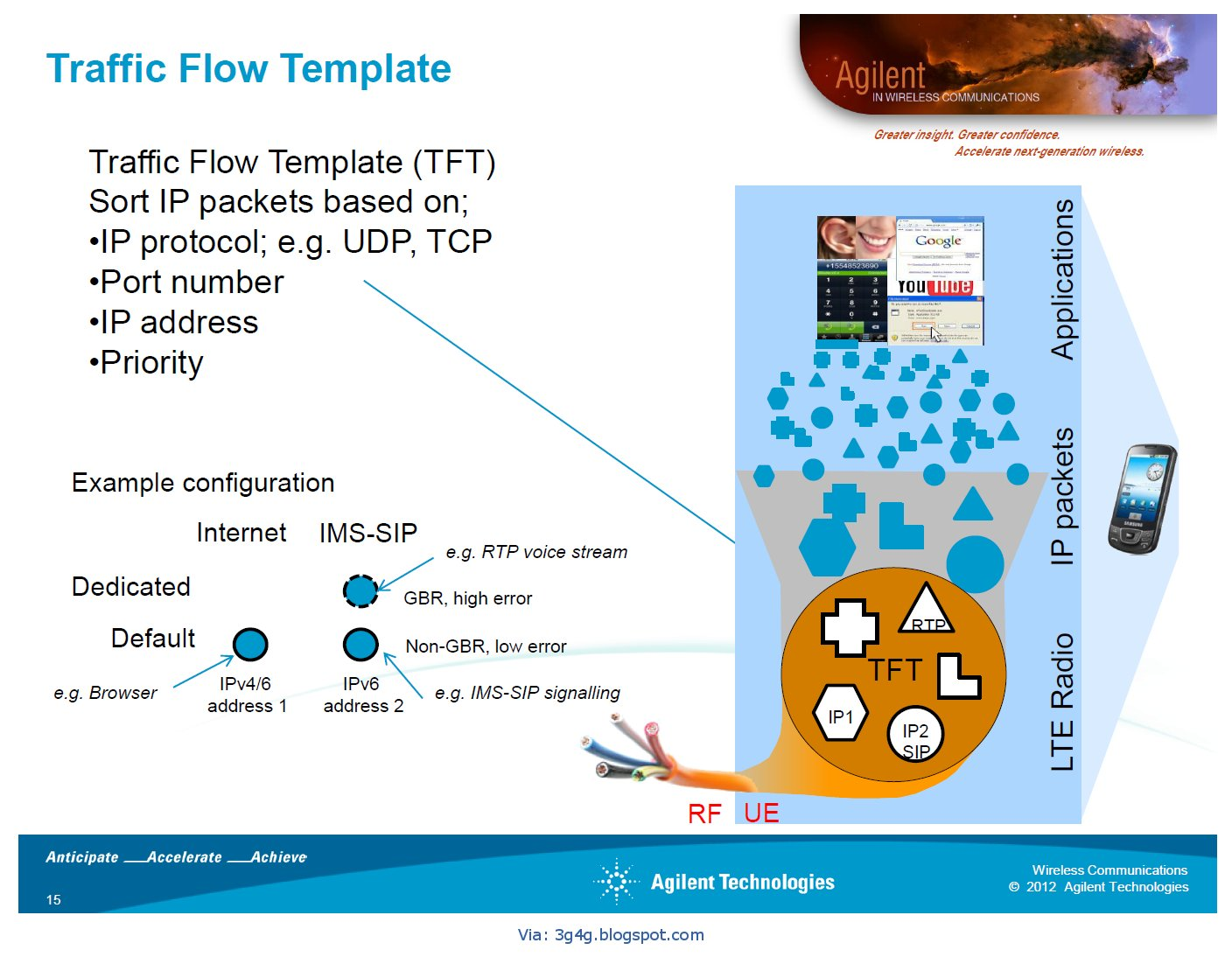 The 3G4G Blog: Traffic Flow Template (TFT), GBR and QoS