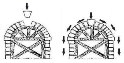 Estruturas e forças atuantes nos arcos romanos