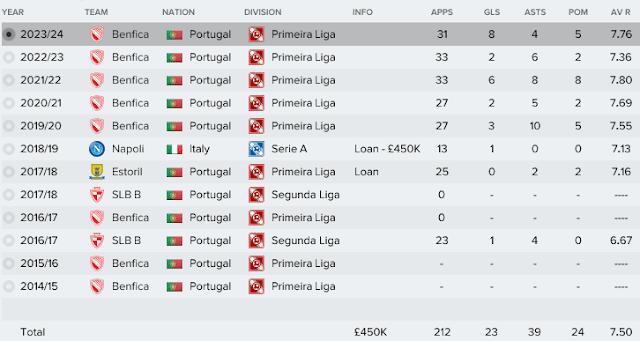 Florentino Luis Pemain Bujet Murah Portugal