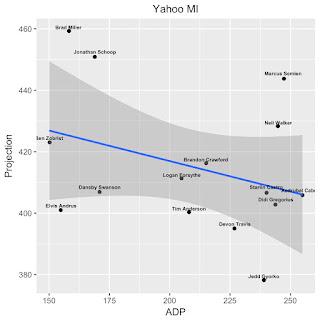 Yahoo MI RPV Fantasy Baseball