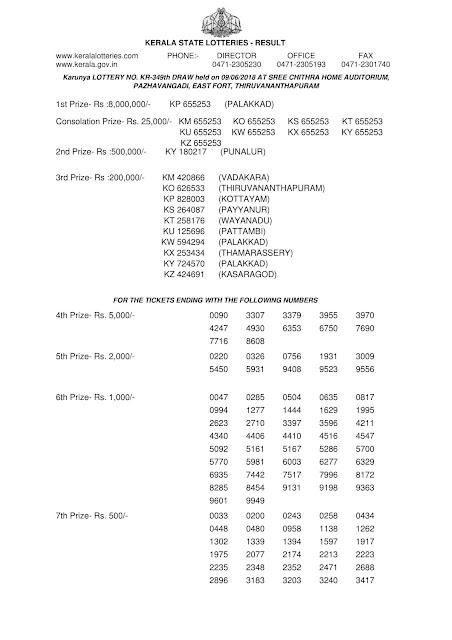 Kerala lottery official result, KARUNYA lotteryKR-349 official result part-1, Official kerala lottery reullt of KARUNYA KR-349 published on 09-06-2018, Kerala lottery result official copy from kerala lottery department, KARUNYA KR-349 official result part1 , kerala lottery draw video tamil, kerala lottery winning, kerala lottery winning tips, kerala lottery winning tricks in tamil, kerala lottery winners, kerala lottery winning tricks malayalam, kerala lottery winwin, keralalotteryresult publishing up to date results all lotteries, kerala lottery, kerala lottery result, kerala lottery results, kerala lottery result today, kerala lottery result today live , kerala lottery results today, kerala lottery results today live, lottery result, today lottery result, today kerala lottery result, lottery result today, keralalottery, kerala lottery today result, kerala result, kerala lottery today, karunya lottery, KARUNYA lottery, kerala lottery result today live, , akshaya lottery result, today lottery, today kerala lottery, kerala lottery result live, winwin lottery, kl lottery, lottery result today kerala, karunya lottery result, kerala state lottery result, kerala lottery result STHREE, kerala lottery bumper, kerala lottery barcode scanner, google  kerala lottery details kerala lottery department kerala lottery d kerala lottery definition, kerala lottery email, kerala lottery enquiry kerala lottery keralalotteryresult, akshaya lottery, today lottery results, KARUNYA lottery, lottery results today, kerala lotteries, karunya plus lottery, kerala state lottery, pournami  app kerala lottery application kerala lottery app download kerala lottery apk, kerala lottery prize claim application form, kerala lottery business, kerala lottery chat kerala lottery kerala lottery com kerala lottery, kerala lottery calculater, check kerala lottery chart, kerala lottery yesterday result, kerala lottery youtube video, kerala lottery yesterday guessing number, kerala lottery year chart, kerala