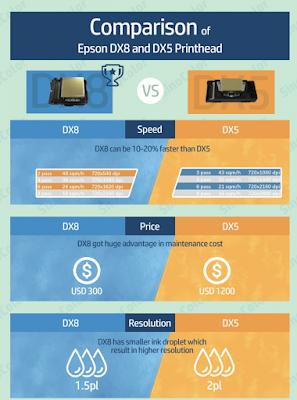 Dijital Baskı uygulamaların da Epson DX5 mi Epson DX8 (TX800)  mi tercih etmeli ?