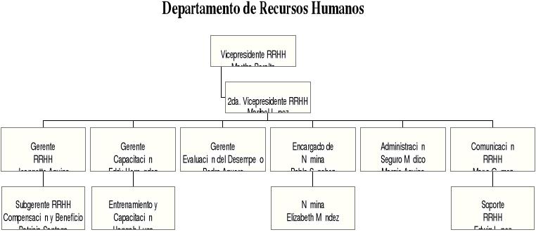 El departamento de recursos humanos es uno de los más importantes a medida que la empresa empieza a crecer. Vamos a ver diez funciones elementales que llevan a cabo dentro de cualquier organización.