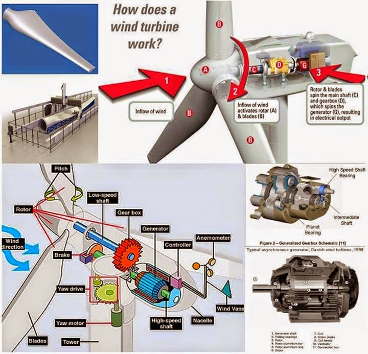 Ring Main Wiring Diagram Bremas Reversing Switch Useful Information About How Does A Wind Turbine Work ...generalized Gearbox Schematic And ...