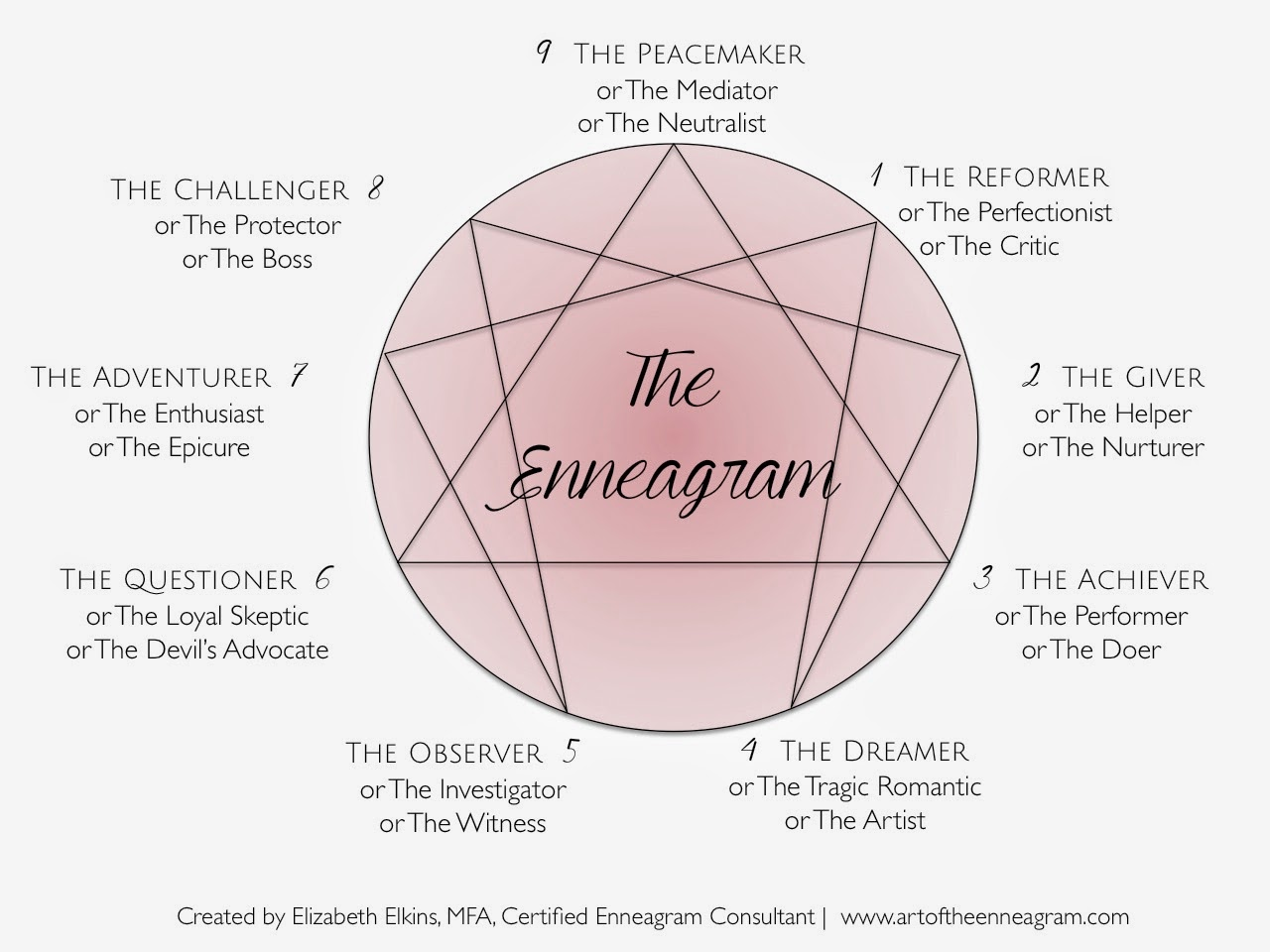 Relationships (Type Combinations) The Enneagram Institute