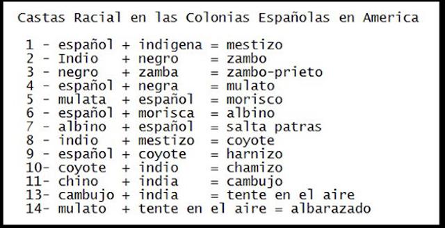 Sistema de castas racial en las colonias Españolas en America Latina y El Caribe