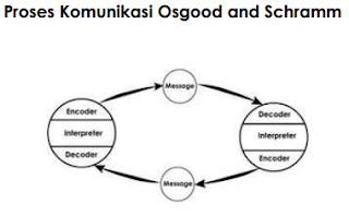 pengertian makna & Proses Komunikasi - Proses komunikasi Osgood Schramm