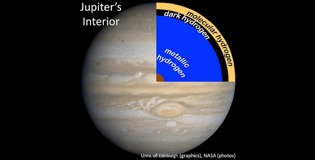 An illustration of the layer of dark hydrogen the team's lab mimicry indicates would be found beneath the surface of gas giant planets like Jupiter, courtesy of Stewart McWilliams.