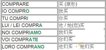意大利语单词-ire结尾的规则动词-ere结尾的规则动词-are结尾的规则动词