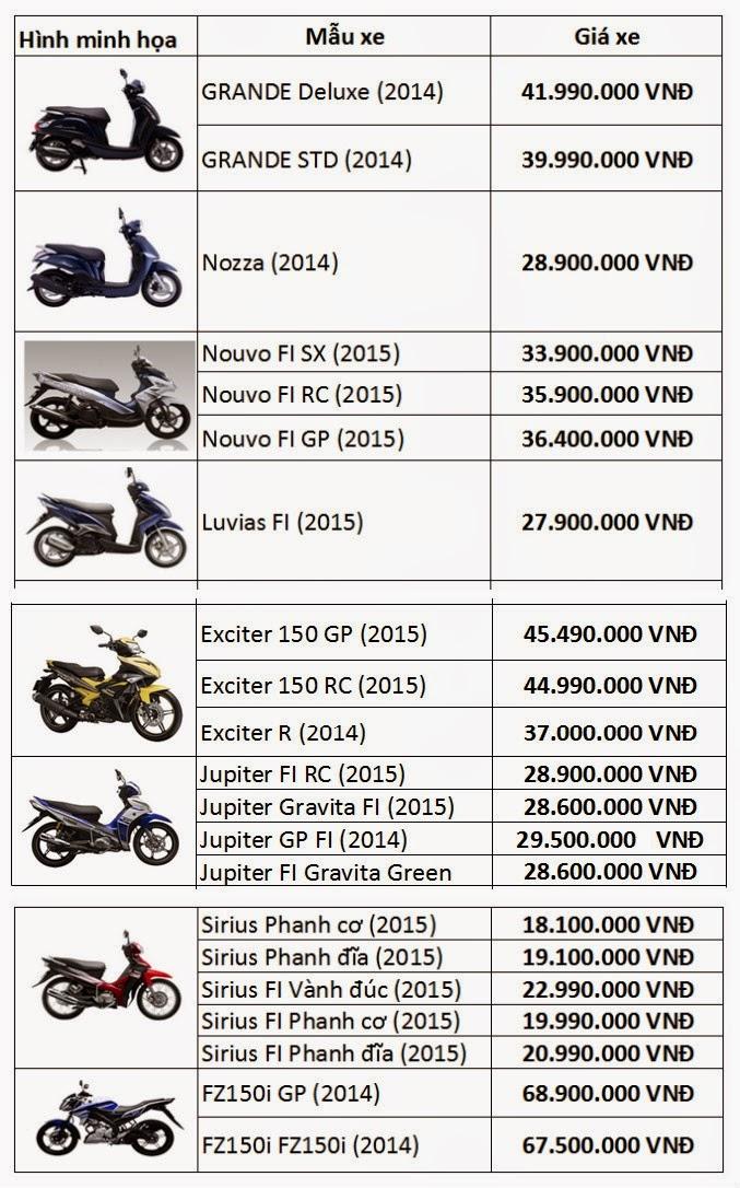 Giá bán một số mẫu xe hãng Yamaha