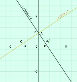 Đồ thị hàm số y = $\frac{2}{3}$x và y = -$\frac{3}{2}$x