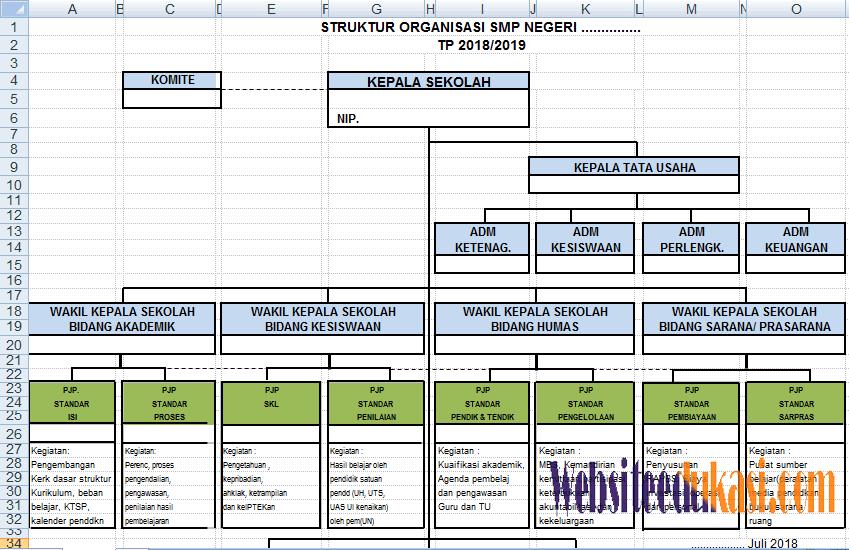 susunan struktur organisasi sekolah terbaru Struktur Organisasi Pramuka contoh susunan struktur organisasi sekolah terbaru ini dibuat dengan menggunakan file berbasi microsoft office excel sehingga bapak ibu dapat dengan mudah