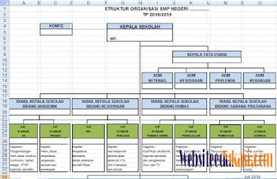 Susunan Struktur Organisasi Sekolah Terbaru