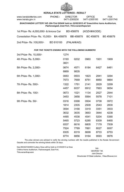 Official result of Kerala lottery Bhagyanidhi (BN-73) on 22/02/2013