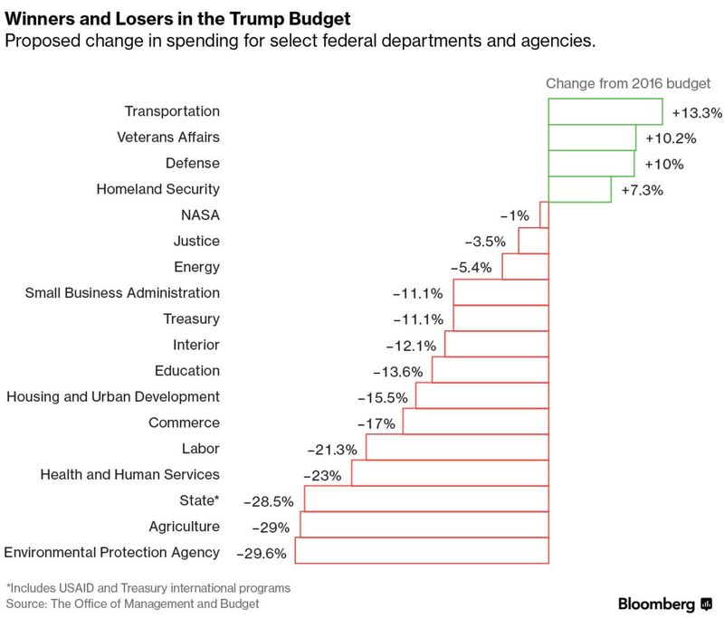 Jobsanger: Trump's Budget Throws Many Americans Under The Bus