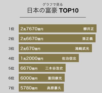 日本のお金持ちランキング